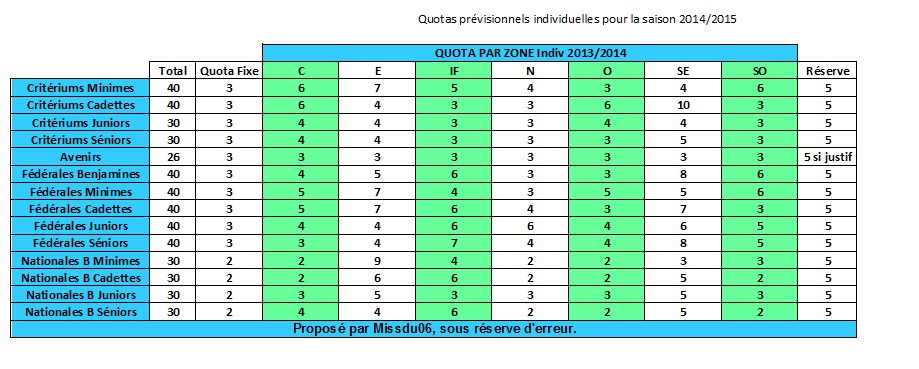 quotas pour les France - Page 10 QuotasINDIV2015